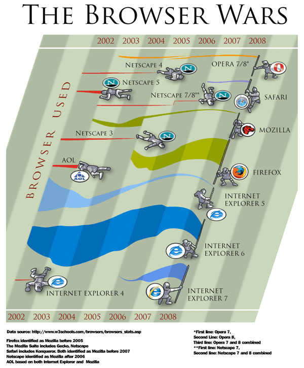 Browser War Graphic